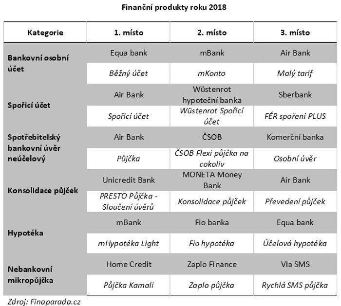 Finanční produkty roku 2018