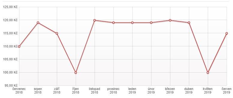 Ukázka vývoje akční ceny produktu